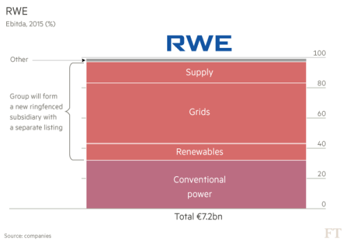 Eon and RWE pursue radical restructurings | Financial Times