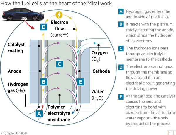 Infographic: How the fuel cells at the heart of the Mirai work