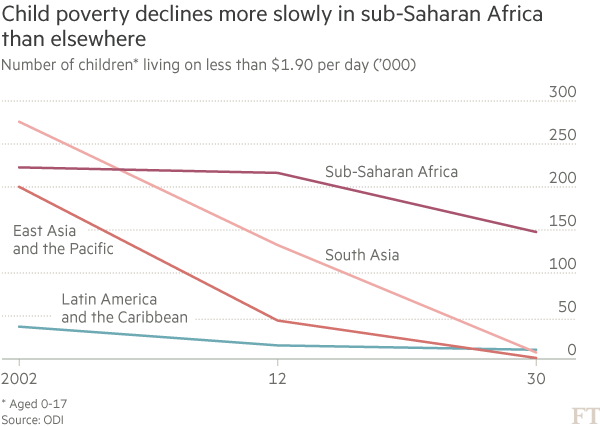 Chart: Child poverty