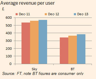 BT vs Sky: who won the football game? | Financial Times