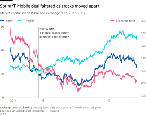 Companies shunned all-stock mergers in 2017 | Financial Times