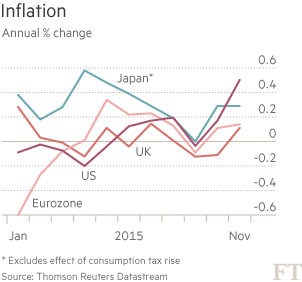 Chart: Inflation