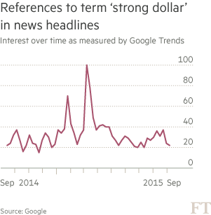 chart: References to term