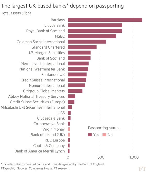 Chart showing the passporting status of the UKs largest banks