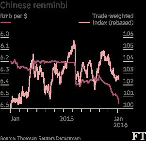 Chart: Chinese renminbi