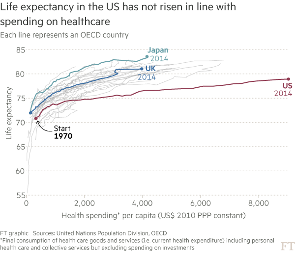 Chart showing life expectancy and healthcare spending in OECD countries