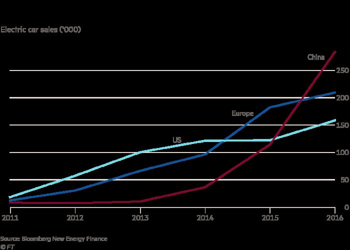 Tableau des voitures électriques de Chine