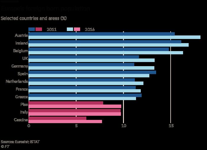 Italy immigrants chart