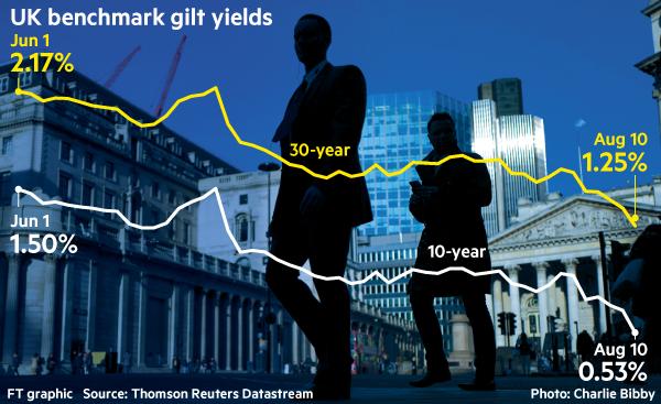 Chart: UK benchmark gilt yields