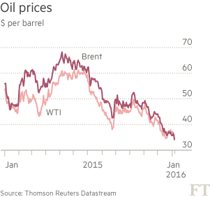 Chart: Oil prices