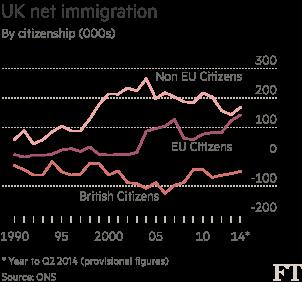 Migration data