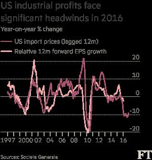 chart: US industrial profits