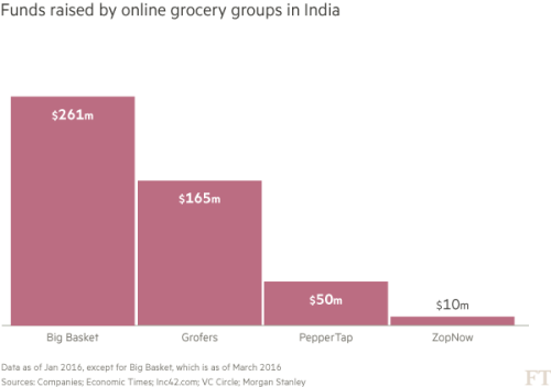India's fledgling online grocery sector faces shake-up