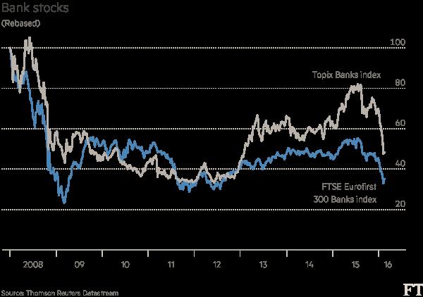 Bank-stocks-chart