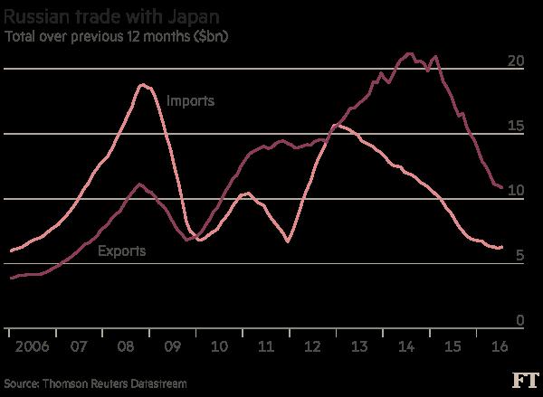Japan Russia trade