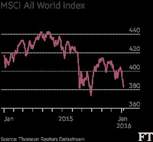 Chart: MSCI All World index