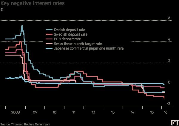 Key-negative-interest-rates-chart