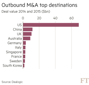 Japan Inc: M&A's big spenders | Financial Times