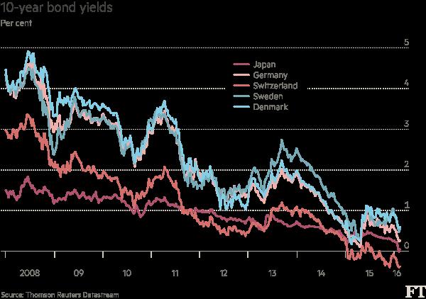 10-year-bond-yields-chart