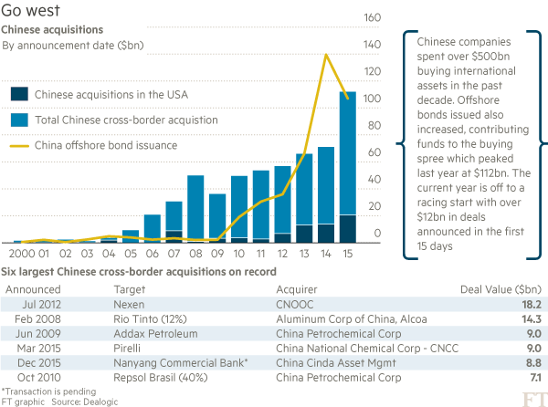 Chart: Chinese acquisitions