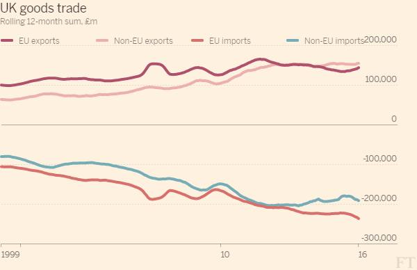 UK faces struggle to redesign trade relationships, in charts