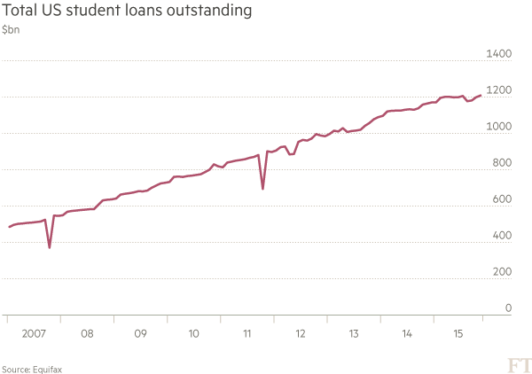 US-Student-loans-2