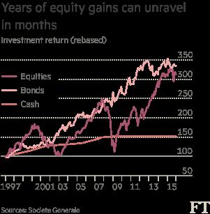 chart: Investment return