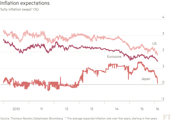 Inflation-expectations-chart