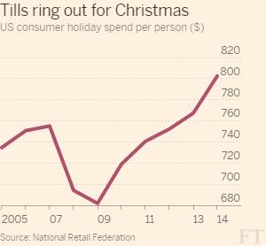 Split emerges among US holiday shoppers | Financial Times