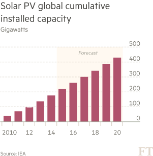 Chart: Solar PV global cumulative installed capacity
