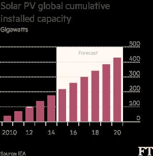 Chart: Solar PV global cumulative installed capacity