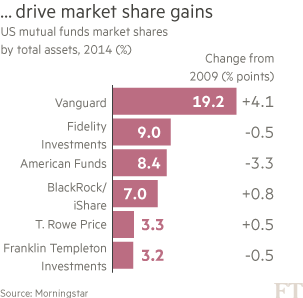 Investment Vanguard S Commanding Position Financial Times