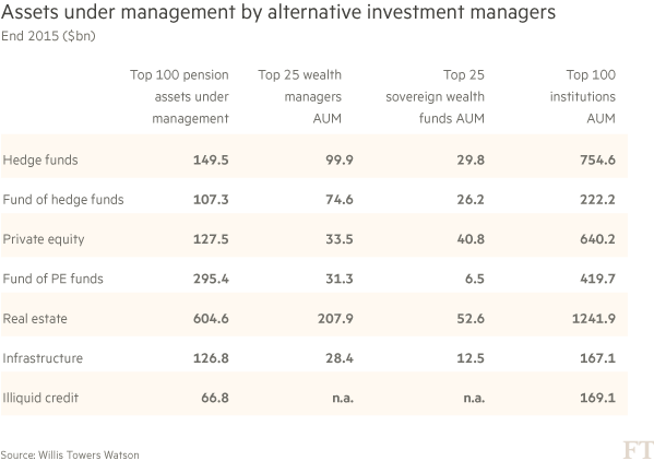 Alternative investments grow on flight from bonds and