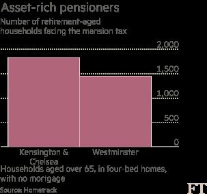 Asset-rich pensioners