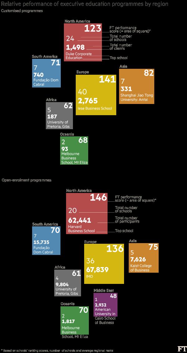 Chart: School programmes