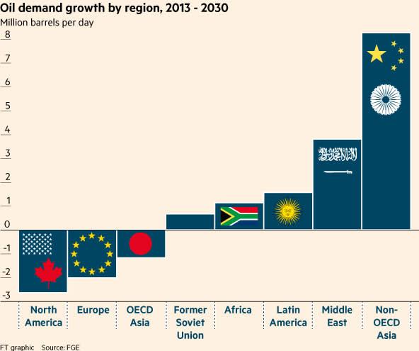 Markets oil demand 1