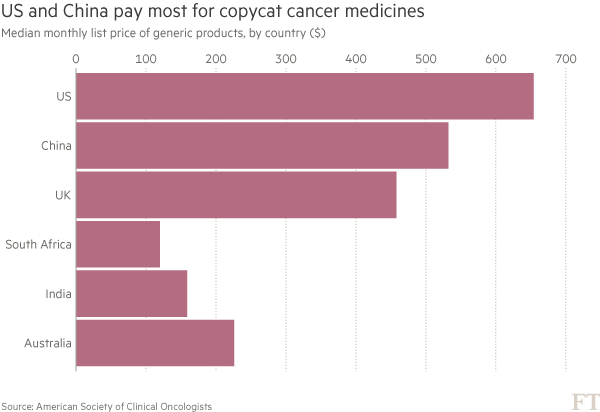 Price of cancer drugs vastly higher in US, according to study