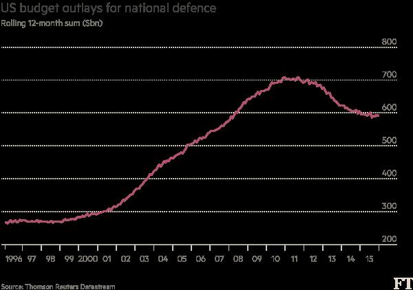 Chart: US military tech data