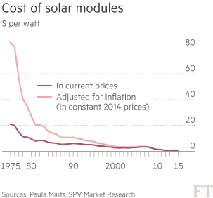 Chart: Cost of solar modules