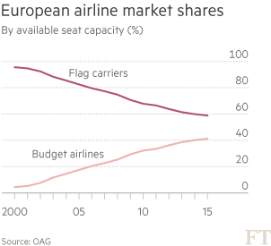 Chart: Will budget airlines start feeding passengers to European flag carriers?