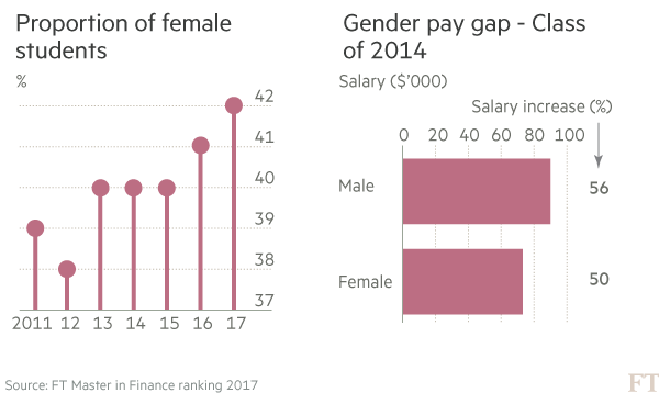More women join financial industry but salaries are not
