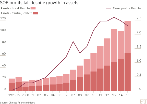 China's state-owned zombie economy   Financial Times