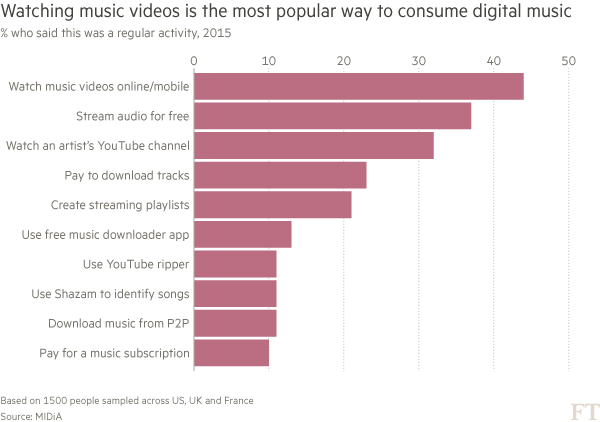 Youtube Music Terms Put Labels In A Spin Financial Times