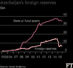 Chart: Azerbaijan foreign reserves
