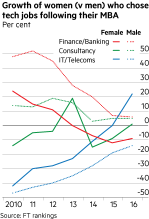 Growth of women (v men) who chose tech jobs following their MBA