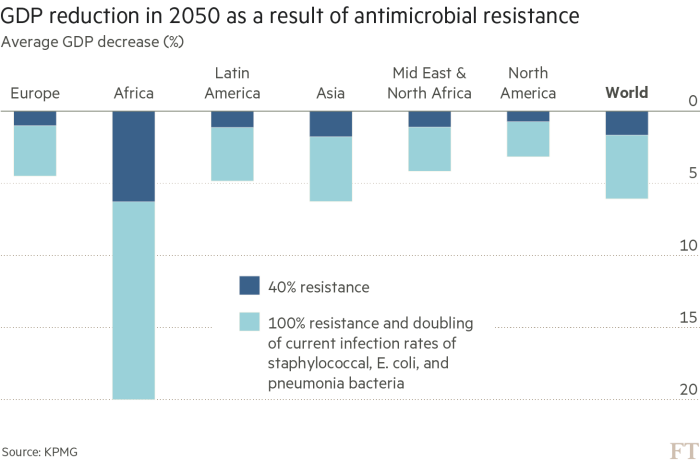 The rise of antibiotic-resistant infections threatens economies