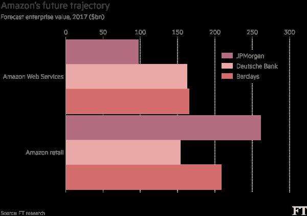 Amazon cloud service key to sustaining profitability | Financial Times