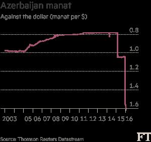 Chart: Azerbaijan manat