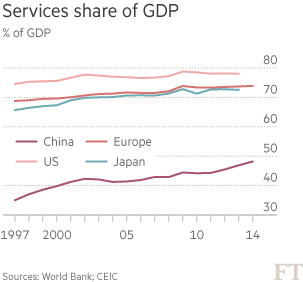 Chart: Services share of GDP