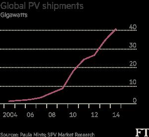 chart: global PV shipments (gigawatts)